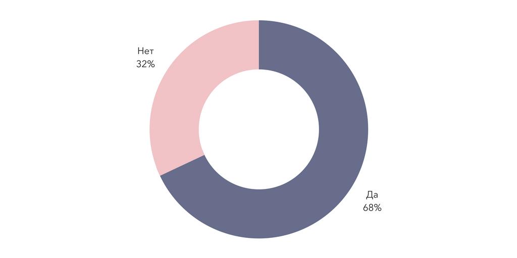 Результаты опроса читателей   Блог Варвары Лялягиной «Дом, в который хочется приходить»
