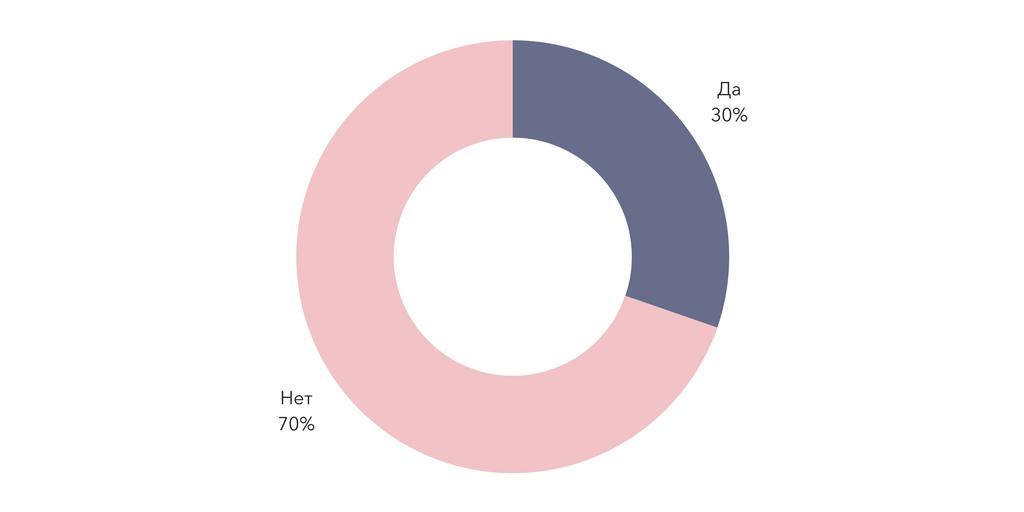 Результаты опроса читателей | Блог Варвары Лялягиной «Дом, в который хочется приходить»